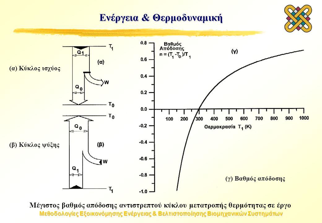 Μεθοδολογίες Εξοικονόμησης Ενέργειας & Βελτιστοποίησης Βιομηχανικών Συστημάτων Μέγιστος βαθμός απόδοσης αντιστρεπτού κύκλου μετατροπής θερμότητας σε έργο (α) Κύκλος ισχύος Ενέργεια & Θερμοδυναμική (β) Κύκλος ψύξης (γ) Βαθμός απόδοσης