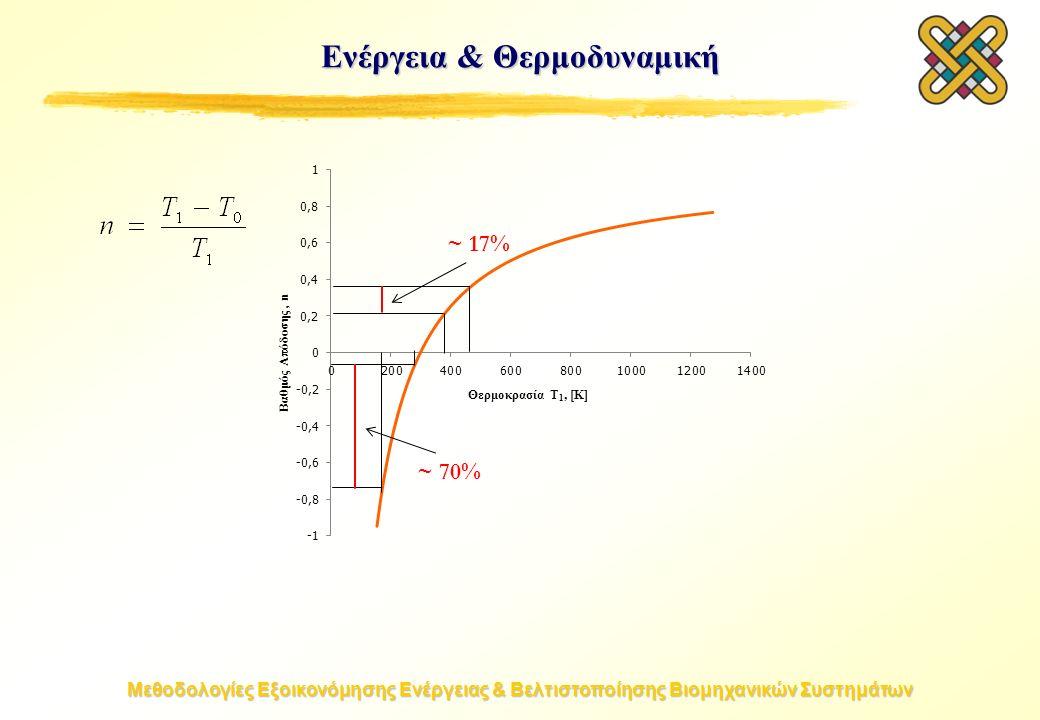 Μεθοδολογίες Εξοικονόμησης Ενέργειας & Βελτιστοποίησης Βιομηχανικών Συστημάτων ~ 17% ~ 70% Ενέργεια & Θερμοδυναμική