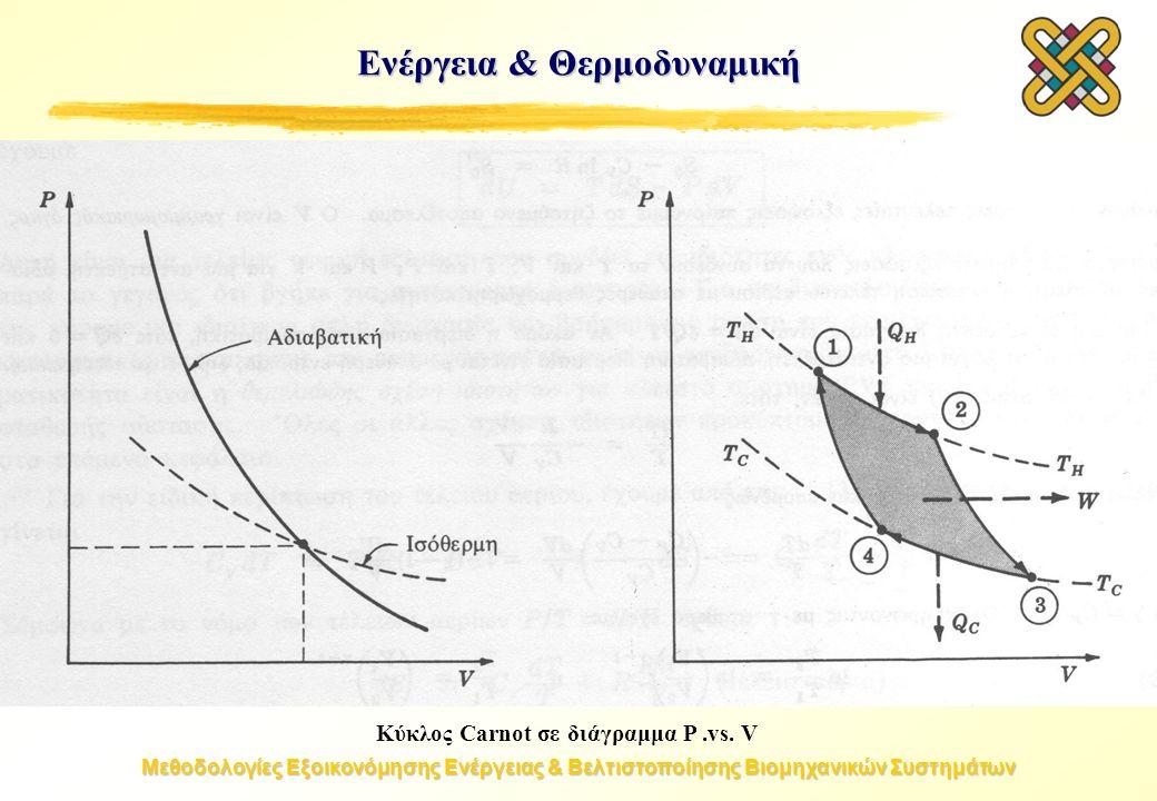 Μεθοδολογίες Εξοικονόμησης Ενέργειας & Βελτιστοποίησης Βιομηχανικών Συστημάτων Κύκλος Carnot σε διάγραμμα P.vs.