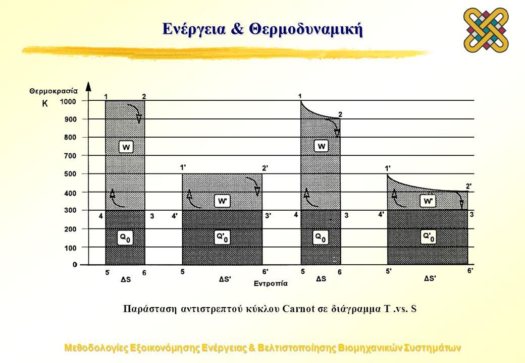 Μεθοδολογίες Εξοικονόμησης Ενέργειας & Βελτιστοποίησης Βιομηχανικών Συστημάτων Ενέργεια & Θερμοδυναμική Παράσταση αντιστρεπτού κύκλου Carnot σε διάγραμμα T.vs.