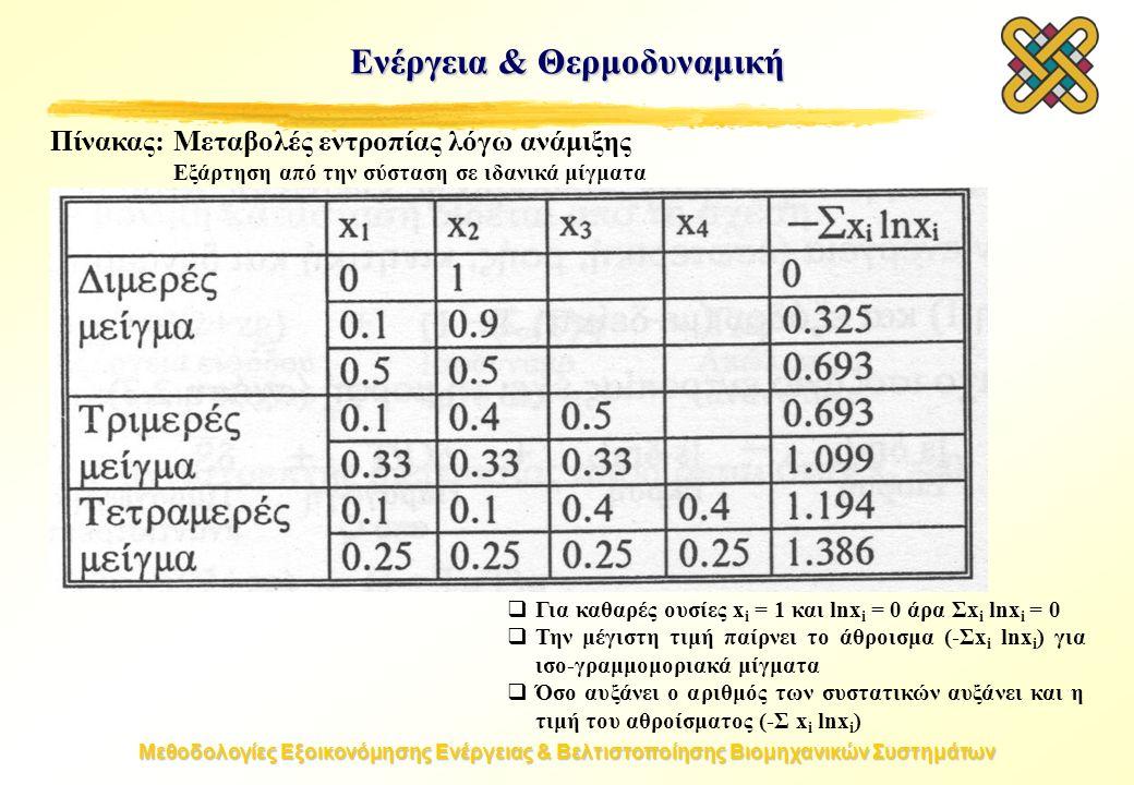 Μεθοδολογίες Εξοικονόμησης Ενέργειας & Βελτιστοποίησης Βιομηχανικών Συστημάτων Πίνακας:Μεταβολές εντροπίας λόγω ανάμιξης Εξάρτηση από την σύσταση σε ιδανικά μίγματα  Για καθαρές ουσίες x i = 1 και lnx i = 0 άρα Σx i lnx i = 0  Την μέγιστη τιμή παίρνει το άθροισμα (-Σx i lnx i ) για ισο-γραμμομοριακά μίγματα  Όσο αυξάνει ο αριθμός των συστατικών αυξάνει και η τιμή του αθροίσματος (-Σ x i lnx i ) Ενέργεια & Θερμοδυναμική