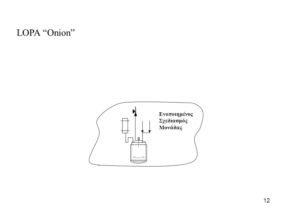 Ενοποιημένος Σχεδιασμός Μονάδας LOPA Onion 12