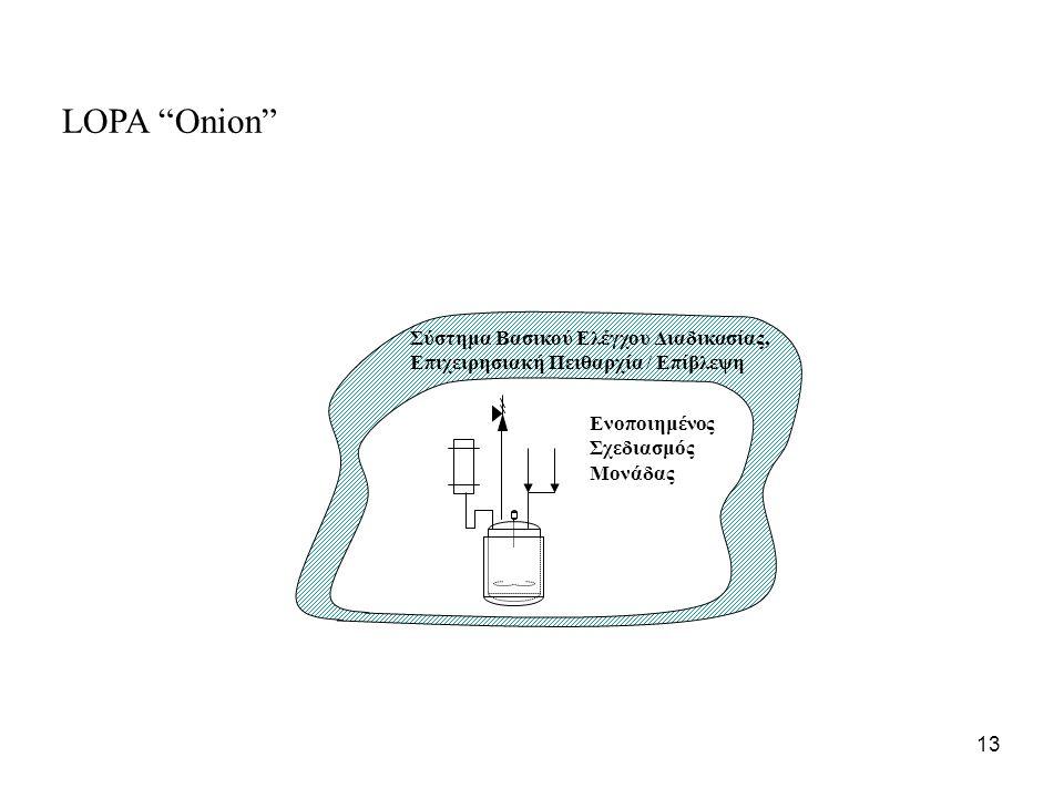 13 Σύστημα Βασικού Ελέγχου Διαδικασίας, Επιχειρησιακή Πειθαρχία / Επίβλεψη Ενοποιημένος Σχεδιασμός Μονάδας LOPA Onion