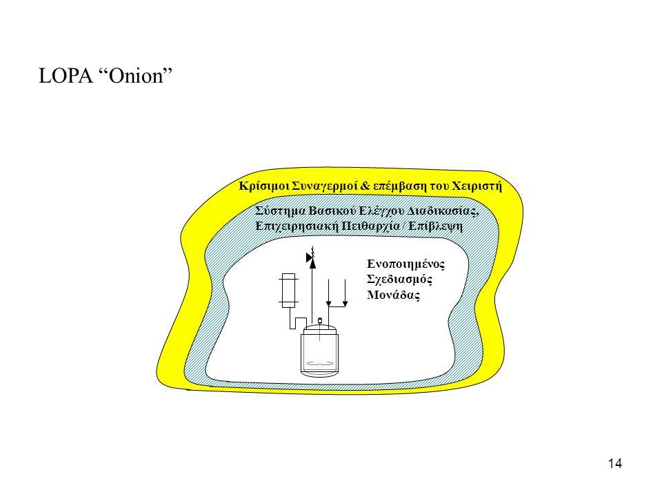 14 Κρίσιμοι Συναγερμοί & επέμβαση του Χειριστή Σύστημα Βασικού Ελέγχου Διαδικασίας, Επιχειρησιακή Πειθαρχία / Επίβλεψη Ενοποιημένος Σχεδιασμός Μονάδας LOPA Onion