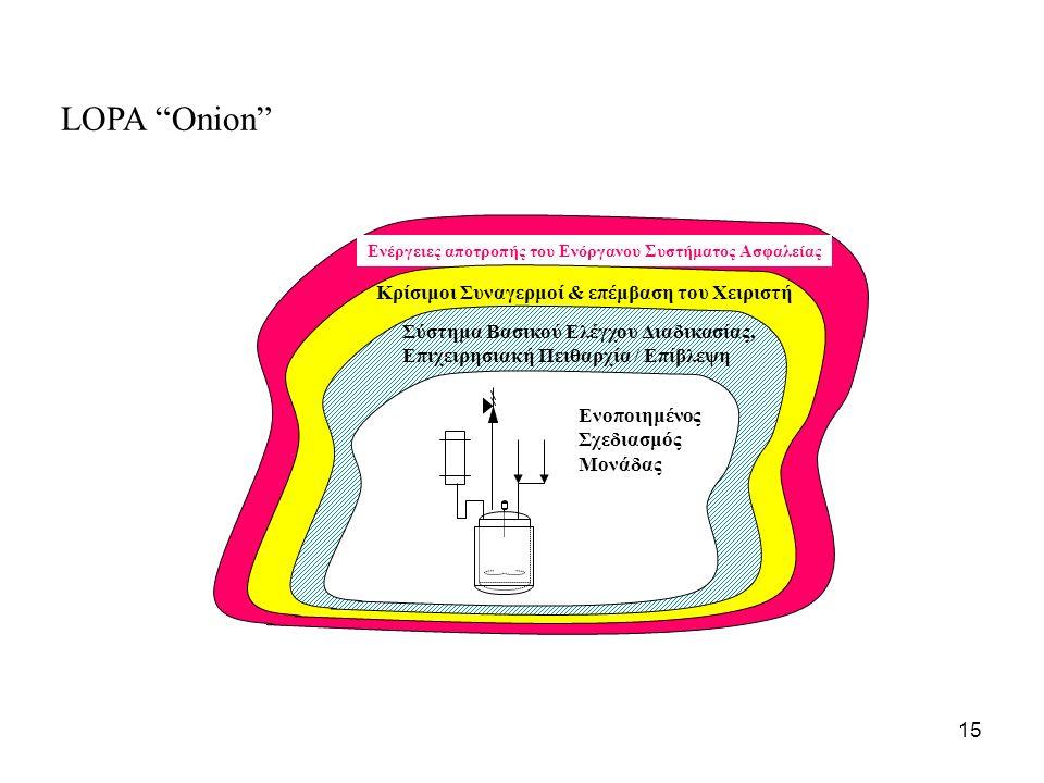 15 Ενέργειες αποτροπής του Ενόργανου Συστήματος Ασφαλείας Κρίσιμοι Συναγερμοί & επέμβαση του Χειριστή Σύστημα Βασικού Ελέγχου Διαδικασίας, Επιχειρησιακή Πειθαρχία / Επίβλεψη Ενοποιημένος Σχεδιασμός Μονάδας LOPA Onion