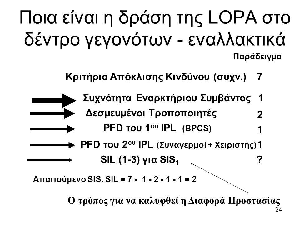 24 Ποια είναι η δράση της LOPA στο δέντρο γεγονότων - εναλλακτικά PFD του 1 ου IPL (BPCS) PFD του 2 ου IPL (Συναγερμοί + Χειριστής) SIL (1-3) για SIS 1 1 2 1 1 7 .