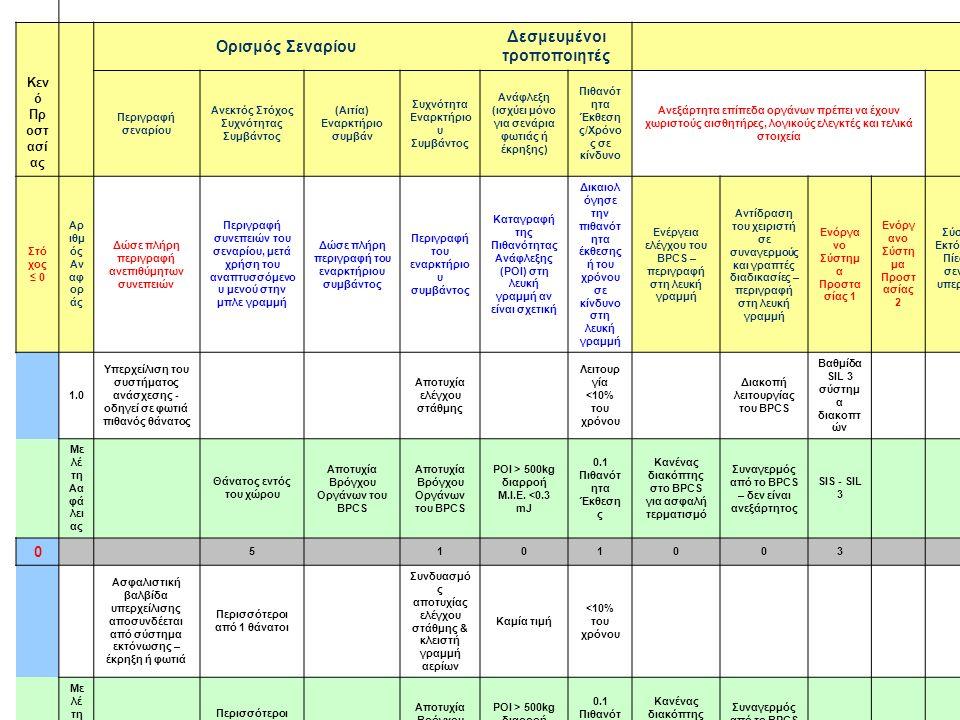 28 Ορισμός Σεναρίου Δεσμευμένοι τροποποιητές Κεν ό Πρ οστ ασί ας Περιγραφή σεναρίου Ανεκτός Στόχος Συχνότητας Συμβάντος (Αιτία) Εναρκτήριο συμβάν Συχνότητα Εναρκτήριο υ Συμβάντος Ανάφλεξη (ισχύει μόνο για σενάρια φωτιάς ή έκρηξης) Πιθανότ ητα Έκθεση ς/Χρόνο ς σε κίνδυνο Ανεξάρτητα επίπεδα οργάνων πρέπει να έχουν χωριστούς αισθητήρες, λογικούς ελεγκτές και τελικά στοιχεία Άλλα συστήματ α προστασί ας σχετικά με ασφάλεια Στό χος ≤ 0 Αρ ιθμ ός Αν αφ ορ άς Δώσε πλήρη περιγραφή ανεπιθύμητων συνεπειών Περιγραφή συνεπειών του σεναρίου, μετά χρήση του αναπτυσσόμενο υ μενού στην μπλε γραμμή Δώσε πλήρη περιγραφή του εναρκτήριου συμβάντος Περιγραφή του εναρκτήριο υ συμβάντος Καταγραφή της Πιθανότητας Ανάφλεξης (POI) στη λευκή γραμμή αν είναι σχετική Δικαιολ όγησε την πιθανότ ητα έκθεσης ή του χρόνου σε κίνδυνο στη λευκή γραμμή Ενέργεια ελέγχου του BPCS – περιγραφή στη λευκή γραμμή Αντίδραση του χειριστή σε συναγερμούς και γραπτές διαδικασίες – περιγραφή στη λευκή γραμμή Ενόργα νο Σύστημ α Προστα σίας 1 Ενόργ ανο Σύστη μα Προστ ασίας 2 Σύστημα Εκτόνωσης Πίεσης – σενάρια υπερπίεση ς SRPS 1 1.0 Υπερχείλιση του συστήματος ανάσχεσης - οδηγεί σε φωτιά πιθανός θάνατος Αποτυχία ελέγχου στάθμης Λειτουρ γία <10% του χρόνου Διακοπή λειτουργίας του BPCS Βαθμίδα SIL 3 σύστημ α διακοπτ ών Με λέ τη Αα φά λει ας Θάνατος εντός του χώρου Αποτυχία Βρόγχου Οργάνων του BPCS POI > 500kg διαρροή M.I.E.