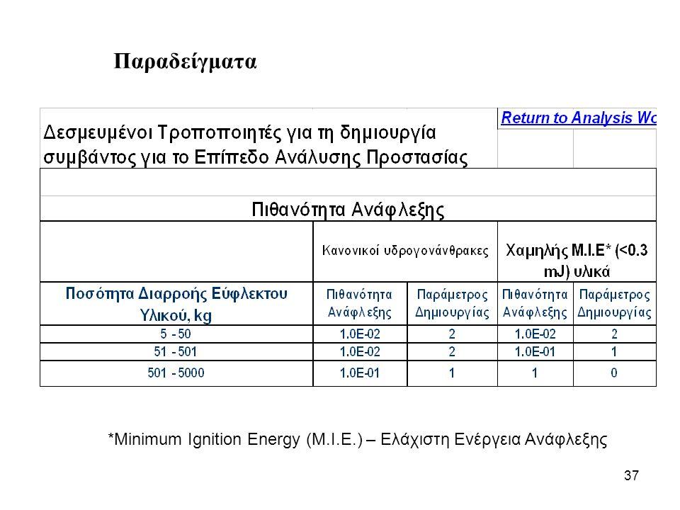 37 Παραδείγματα *Minimum Ignition Energy (M.I.E.) – Ελάχιστη Ενέργεια Ανάφλεξης