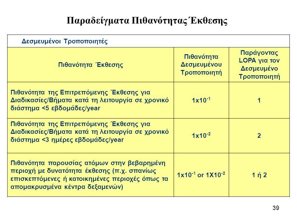 39 Παραδείγματα Πιθανότητας Έκθεσης Δεσμευμένοι Τροποποιητές Πιθανότητα Έκθεσης Πιθανότητα Δεσμευμένου Τροποποιητή Παράγοντας LOPA για τον Δεσμευμένο Τροποποιητή Πιθανότητα της Επιτρεπόμενης Έκθεσης για Διαδικασίες/Βήματα κατά τη λειτουργία σε χρονικό διάστημα <5 εβδομάδες/year 1x10 -1 1 Πιθανότητα της Επιτρεπόμενης Έκθεσης για Διαδικασίες/Βήματα κατά τη λειτουργία σε χρονικό διάστημα <3 ημέρες εβδομάδες/year 1x10 -2 2 Πιθανότητα παρουσίας ατόμων στην βεβαρημένη περιοχή με δυνατότητα έκθεσης (π.χ.
