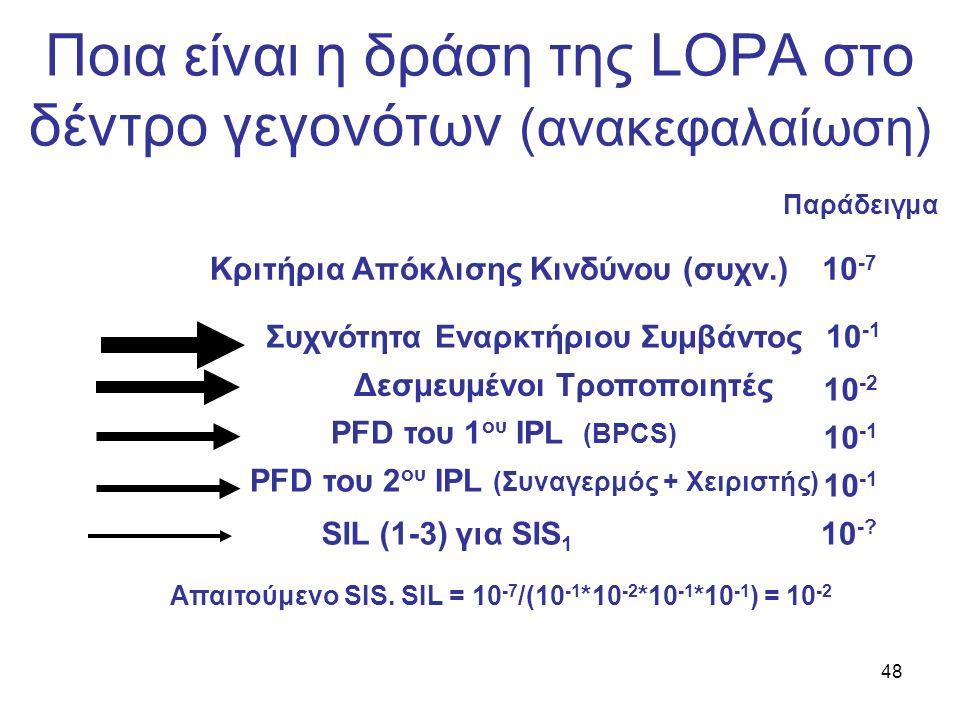 48 Ποια είναι η δράση της LOPA στο δέντρο γεγονότων (ανακεφαλαίωση) Συχνότητα Εναρκτήριου Συμβάντος Κριτήρια Απόκλισης Κινδύνου (συχν.) PFD του 1 ου IPL (BPCS) PFD του 2 ου IPL (Συναγερμός + Χειριστής) SIL (1-3) για SIS 1 10 -1 10 -2 10 -1 10 -7 10 -.