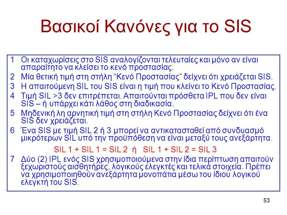 53 Βασικοί Κανόνες για το SIS 1Οι καταχωρίσεις στο SIS αναλογίζονται τελευταίες και μόνο αν είναι απαραίτητο να κλείσει το κενό προστασίας.