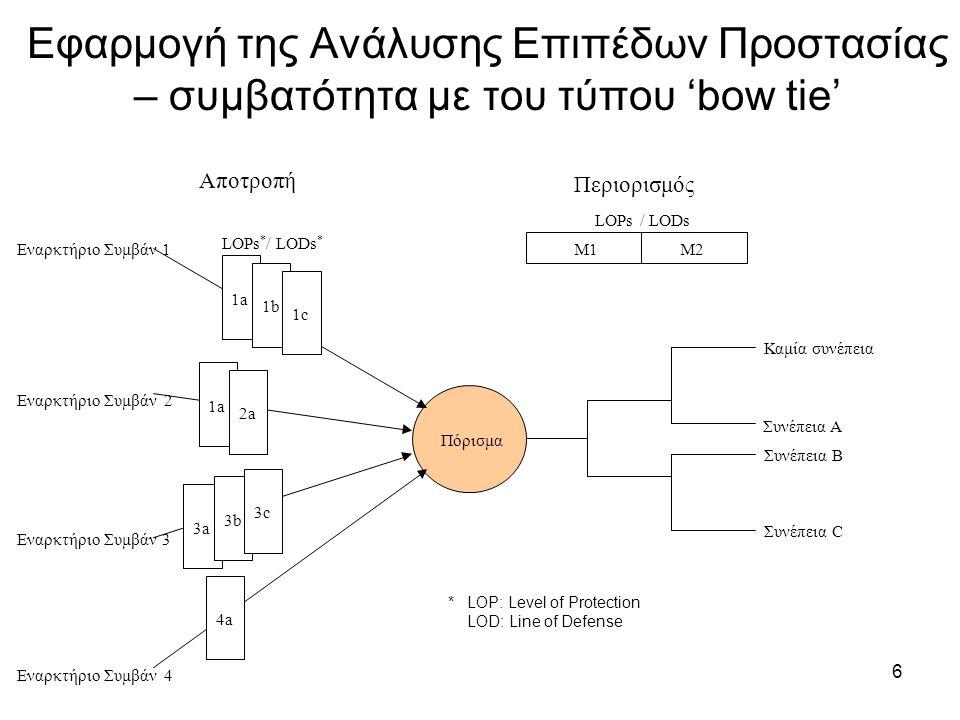 6 Εφαρμογή της Ανάλυσης Επιπέδων Προστασίας – συμβατότητα με του τύπου 'bow tie' Πόρισμα 1a 1b 1c 1a 2a 3a 3b 3c 4a Εναρκτήριο Συμβάν 1 Εναρκτήριο Συμβάν 2 Εναρκτήριο Συμβάν 3 Εναρκτήριο Συμβάν 4 Αποτροπή Περιορισμός Καμία συνέπεια Συνέπεια A Συνέπεια B Συνέπεια C M1M2 LOPs * /LODs * LOPs/LODs *LOP: Level of Protection LOD: Line of Defense