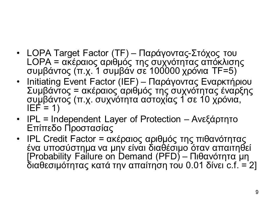 9 LOPA Target Factor (TF) – Παράγοντας-Στόχος του LOPA = ακέραιος αριθμός της συχνότητας απόκλισης συμβάντος (π.χ.