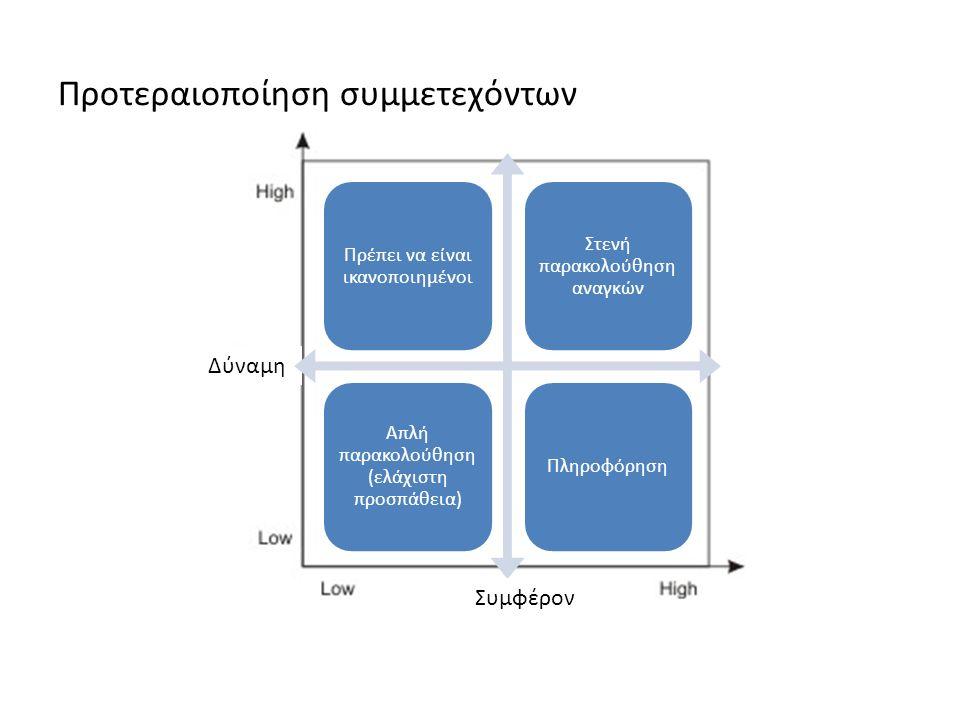 Δύναμη Πρέπει να είναι ικανοποιημένοι Στενή παρακολούθηση αναγκών Απλή παρακολούθηση (ελάχιστη προσπάθεια) Πληροφόρηση Συμφέρον Προτεραιοποίηση συμμετεχόντων
