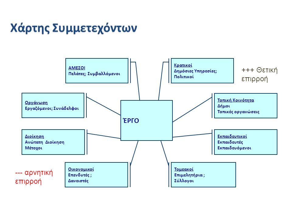 Διοίκηση Ανώτατη Διοίκηση Μέτοχοι Οργάνωση Εργαζόμενοι; Συνάδελφοι Εκπαιδευτικοί Εκπαιδευτές Εκπαιδευόμενοι Τοπική Κοινότητα Δήμοι Τοπικές οργανώσεις Κρατικοί Δημόσιες Υπηρεσίες; Πολιτικοί ΑΜΕΣΟΙ Πελάτες; Συμβαλλόμενοι Χάρτης Συμμετεχόντων Τομεακοί Επιμελητήρια ; Σύλλογοι Οικονομικοί Επενδυτές ; Δανειστές ΈΡΓΟ +++ Θετική επιρροή --- αρνητική επιρροή
