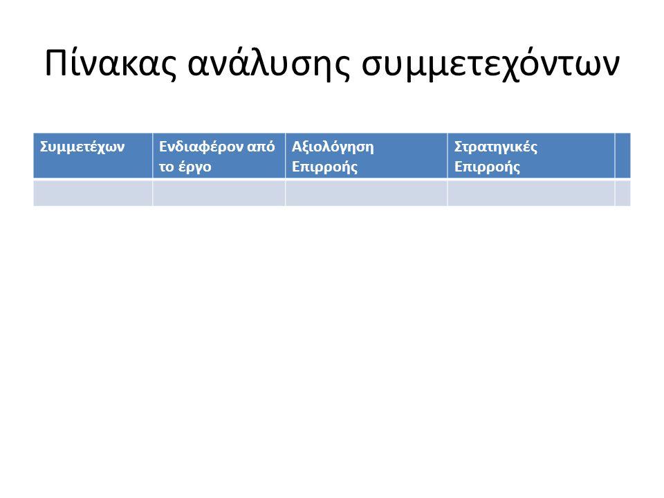 Πίνακας ανάλυσης συμμετεχόντων ΣυμμετέχωνΕνδιαφέρον από το έργο Αξιολόγηση Επιρροής Στρατηγικές Επιρροής