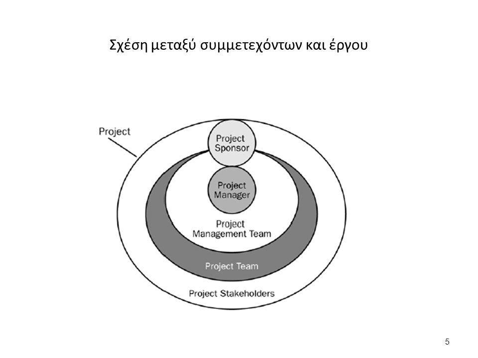 5 Σχέση μεταξύ συμμετεχόντων και έργου