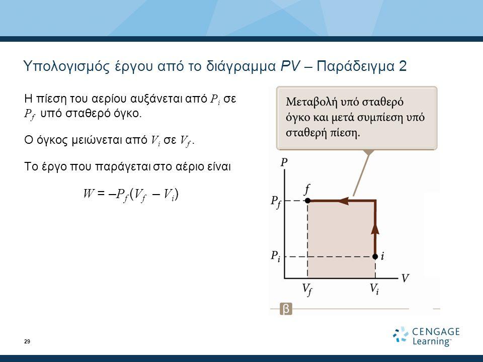 Υπολογισμός έργου από το διάγραμμα PV – Παράδειγμα 2 Η πίεση του αερίου αυξάνεται από P i σε P f υπό σταθερό όγκο.