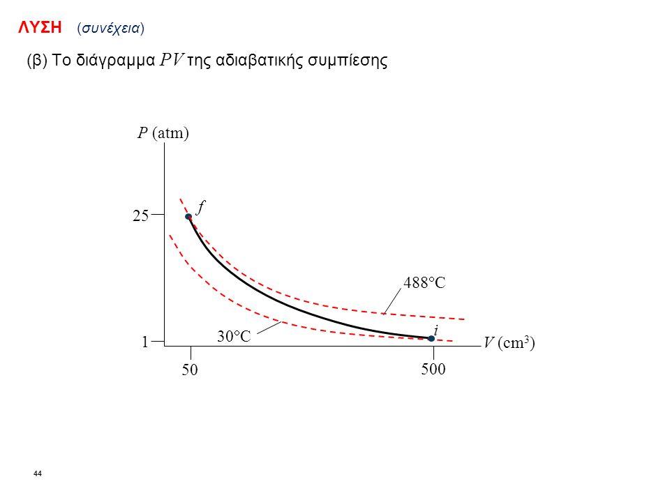ΛΥΣΗ (συνέχεια) (β)Το διάγραμμα PV της αδιαβατικής συμπίεσης V (cm 3 ) P (atm) 488  C 30  C i f 50 500 1 25 44