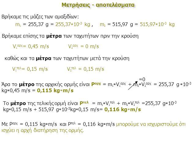 Μετρήσεις - αποτελέσματα Βρήκαμε τις μάζες των αμαξιδίων: m 1 = 255,37 g = 255,37  10 -3 kg, m 2 = 515,97 g = 515,97  10 -3 kg Βρήκαμε επίσης τα μέτρα των ταχυτήτων πριν την κρούση V 1 αρχ = 0,45 m/s V 2 αρχ = 0 m/s καθώς και τα μέτρα των ταχυτήτων μετά την κρούση V 1 τελ = 0,15 m/s V 2 τελ = 0,15 m/s Άρα το μέτρο της αρχικής ορμής είναι P αρχ = m 1  V 1 αρχ + m 2  V 2 αρχ = 255,37 g  10 -3 kg  0,45 m/s = 0,115 kg  m/s =0 Το μέτρο της τελικής ορμή είναι P τελ = m 1  V 1 τελ + m 2  V 2 τελ =255,37 g  10 -3 kg  0,15 m/s + 515,97 g  10 -3 kg  0,15 m/s= 0,116 kg  m/s Με P αρχ = 0,115 kg  m/s και P τελ = 0,116 kg  m/s μπορούμε να ισχυριστούμε ότι ισχύει η αρχή διατήρηση της ορμής.