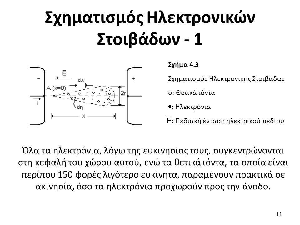 Σχηματισμός Ηλεκτρονικών Στοιβάδων - 1 Σχήμα 4.3 Σχηματισμός Ηλεκτρονικής Στοιβάδας ο: Θετικά ιόντα  : Ηλεκτρόνια : Πεδιακή ένταση ηλεκτρικού πεδίου Όλα τα ηλεκτρόνια, λόγω της ευκινησίας τους, συγκεντρώνονται στη κεφαλή του χώρου αυτού, ενώ τα θετικά ιόντα, τα οποία είναι περίπου 150 φορές λιγότερο ευκίνητα, παραμένουν πρακτικά σε ακινησία, όσο τα ηλεκτρόνια προχωρούν προς την άνοδο.