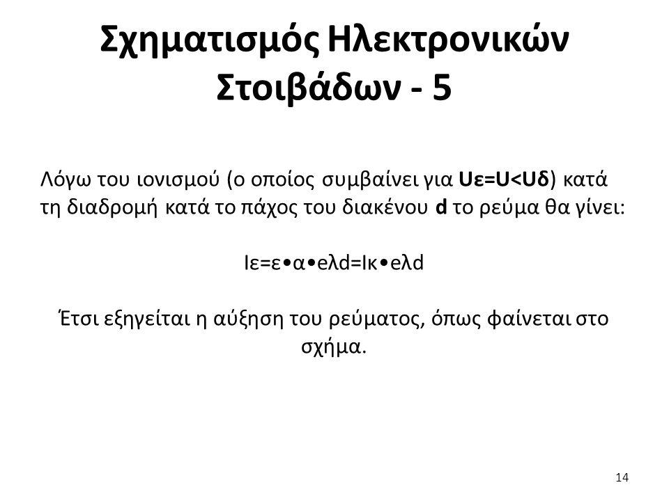 Σχηματισμός Ηλεκτρονικών Στοιβάδων - 5 Λόγω του ιονισμού (ο οποίος συμβαίνει για Uε=U<Uδ) κατά τη διαδρομή κατά το πάχος του διακένου d το ρεύμα θα γίνει: Ιε=εαeλd=Iκeλd Έτσι εξηγείται η αύξηση του ρεύματος, όπως φαίνεται στο σχήμα.