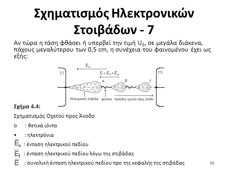 Σχηματισμός Ηλεκτρονικών Στοιβάδων - 7 Αν τώρα η τάση φθάσει ή υπερβεί την τιμή U δ, σε μεγάλα διάκενα, πάχους μεγαλύτερου των 0,5 cm, η συνέχεια του φαινομένου έχει ως εξής: Σχήμα 4.4: Σχηματισμός Οχετού προς Άνοδο ο : θετικά ιόντα : ηλεκτρόνια : ένταση ηλεκτρικού πεδίου : ένταση ηλεκτρικού πεδίου λόγω της στιβάδας : συνολική ένταση ηλεκτρικού πεδίου προ της κεφαλής της στιβάδας 16