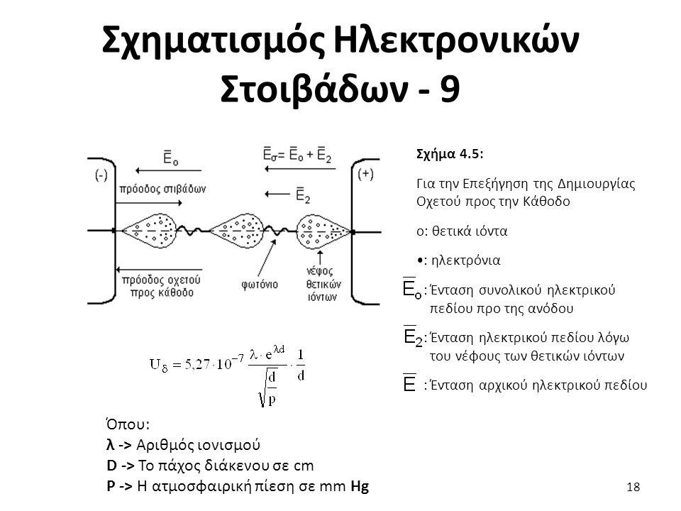Σχηματισμός Ηλεκτρονικών Στοιβάδων - 9 Σχήμα 4.5: Για την Επεξήγηση της Δημιουργίας Οχετού προς την Κάθοδο ο: θετικά ιόντα : ηλεκτρόνια : Ένταση συνολικού ηλεκτρικού πεδίου προ της ανόδου : Ένταση ηλεκτρικού πεδίου λόγω του νέφους των θετικών ιόντων : Ένταση αρχικού ηλεκτρικού πεδίου 18 Όπου: λ -> Αριθμός ιονισμού D -> Το πάχος διάκενου σε cm Ρ -> Η ατμοσφαιρική πίεση σε mm Hg