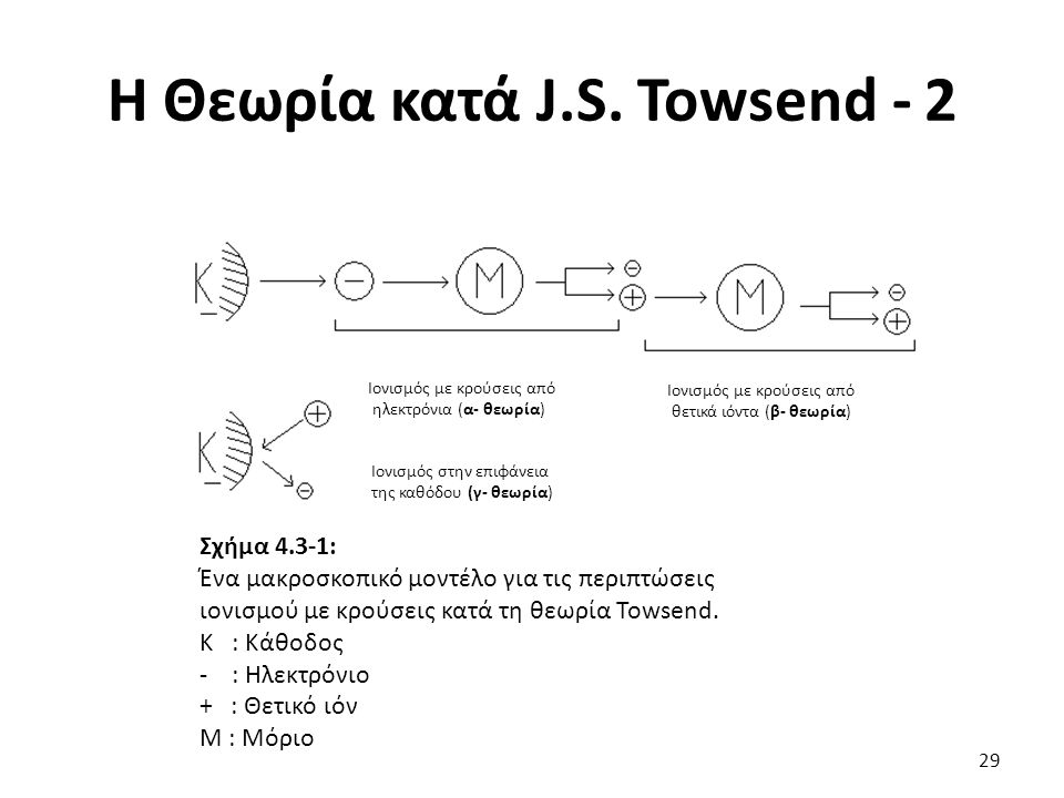Η Θεωρία κατά J.S.