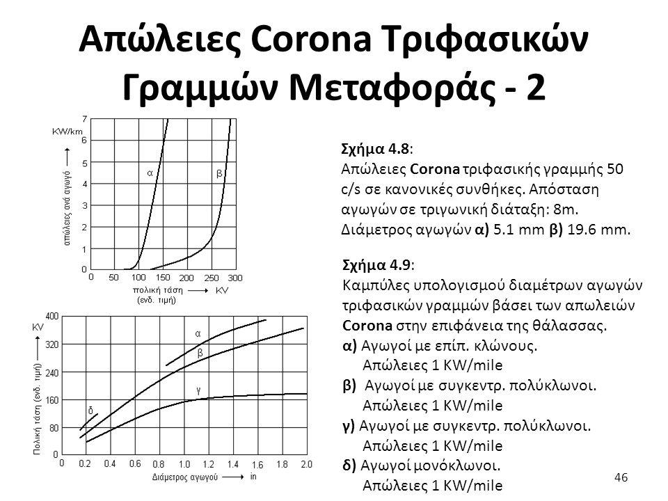 Απώλειες Corona Τριφασικών Γραμμών Μεταφοράς - 2 Σχήμα 4.8: Απώλειες Corona τριφασικής γραμμής 50 c/s σε κανονικές συνθήκες.