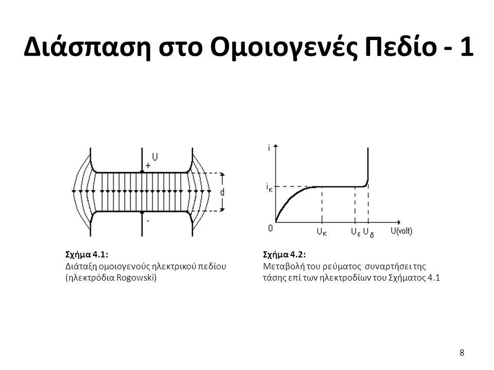 Διάσπαση στο Ομοιογενές Πεδίο - 1 8 Σχήμα 4.1: Διάταξη ομοιογενούς ηλεκτρικού πεδίου (ηλεκτρόδια Rogowski) Σχήμα 4.2: Μεταβολή του ρεύματος συναρτήσει της τάσης επί των ηλεκτροδίων του Σχήματος 4.1