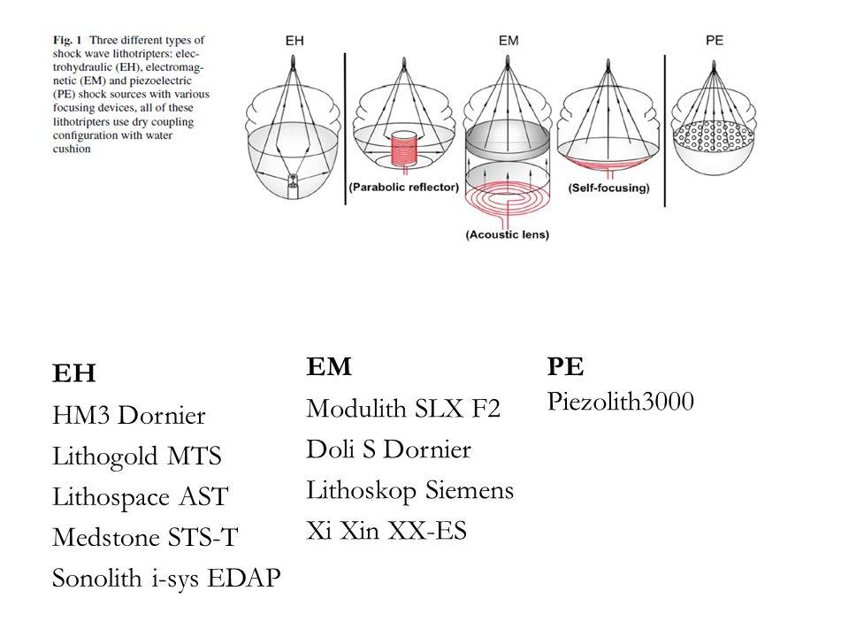 EM Modulith SLX F2 Doli S Dornier Lithoskop Siemens Xi Xin XX-ES EH HM3 Dornier Lithogold MTS Lithospace AST Medstone STS-T Sonolith i-sys EDAP PE Piezolith3000