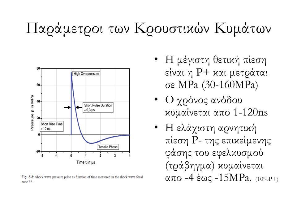 Παράμετροι των Κρουστικών Κυμάτων Η μέγιστη θετική πίεση είναι η P+ και μετράται σε MPa (30-160MPa) Ο χρόνος ανόδου κυμαίνεται απο 1-120ns H ελάχιστη αρνητική πίεση P- της επικείμενης φάσης του εφελκυσμού (τράβηγμα) κυμαίνεται απο -4 έως -15MPa.