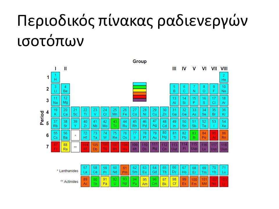 Περιοδικός πίνακας ραδιενεργών ισοτόπων