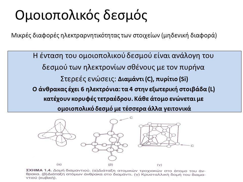Ομοιοπολικός δεσμός Η ένταση του ομοιοπολικού δεσμού είναι ανάλογη του δεσμού των ηλεκτρονίων σθένους με τον πυρήνα Στερεές ενώσεις: Διαμάντι (C), πυρίτιο (Si) Ο άνθρακας έχει 6 ηλεκτρόνια: τα 4 στην εξωτερική στοιβάδα (L) κατέχουν κορυφές τετραέδρου.