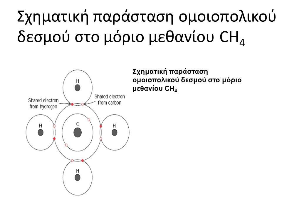 Σχηματική παράσταση ομοιοπολικού δεσμού στο μόριο μεθανίου CH 4