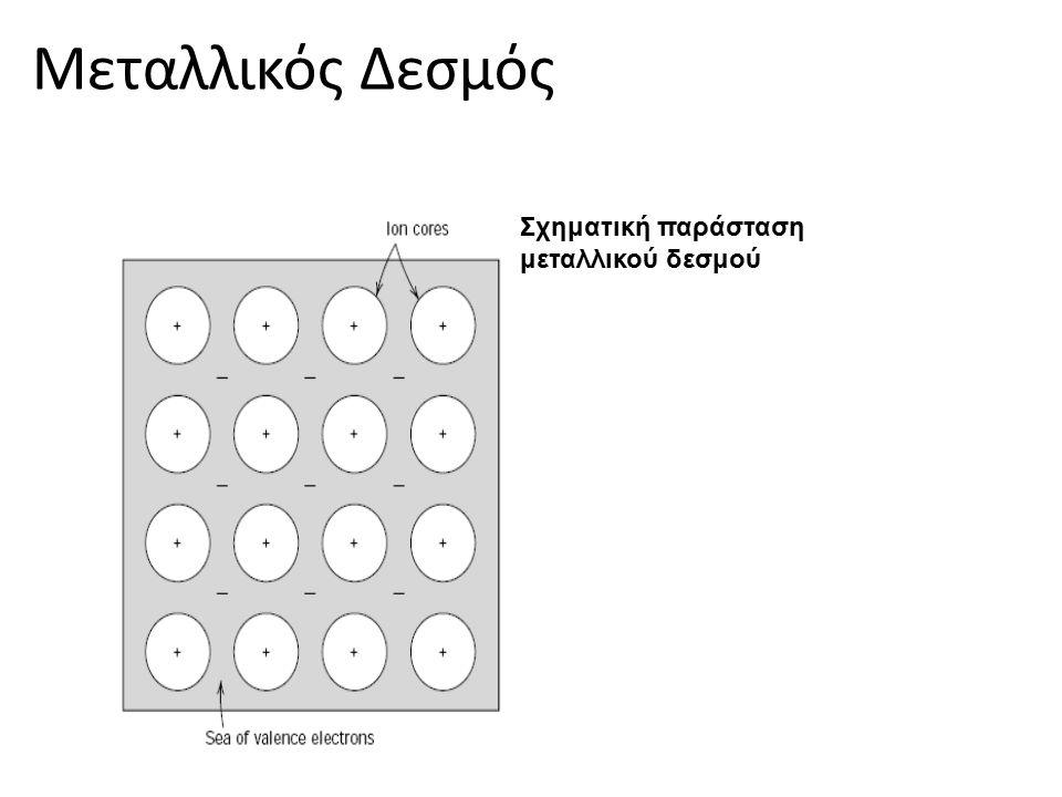 Σχηματική παράσταση μεταλλικού δεσμού Μεταλλικός Δεσμός