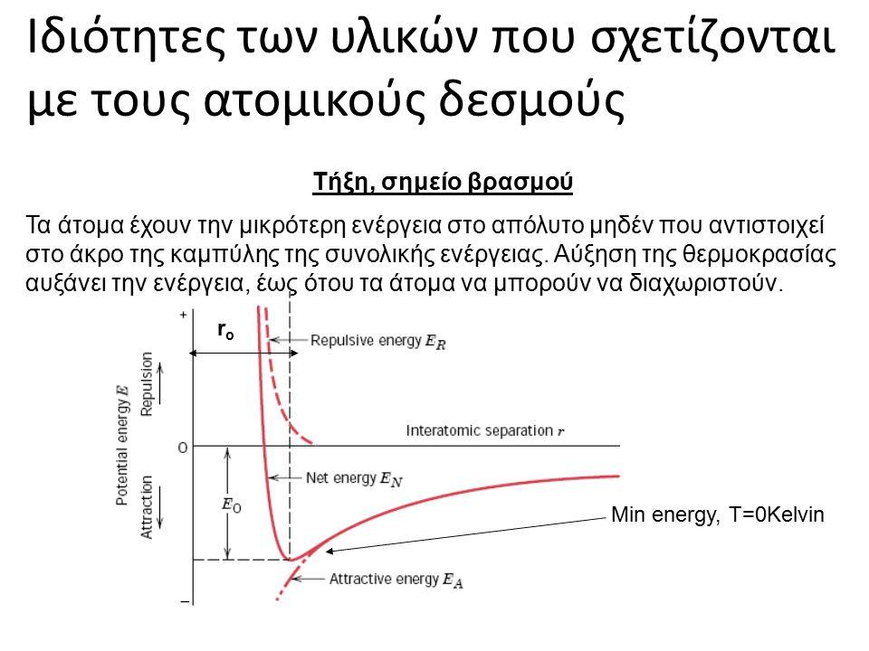 Ιδιότητες των υλικών που σχετίζονται με τους ατομικούς δεσμούς Τήξη, σημείο βρασμού Τα άτομα έχουν την μικρότερη ενέργεια στο απόλυτο μηδέν που αντιστοιχεί στο άκρο της καμπύλης της συνολικής ενέργειας.