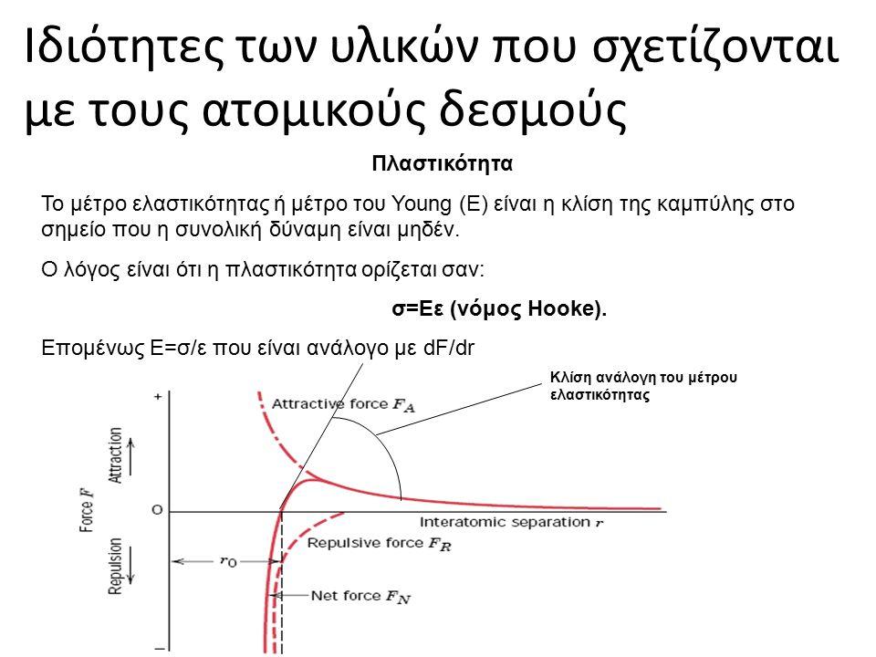 Ιδιότητες των υλικών που σχετίζονται με τους ατομικούς δεσμούς Πλαστικότητα Το μέτρο ελαστικότητας ή μέτρο του Young (E) είναι η κλίση της καμπύλης στο σημείο που η συνολική δύναμη είναι μηδέν.
