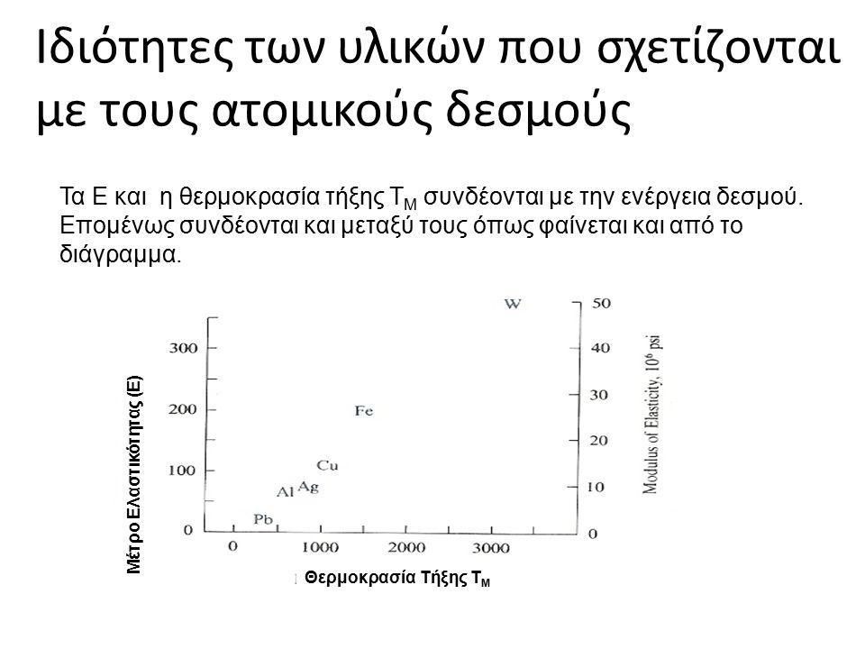 Ιδιότητες των υλικών που σχετίζονται με τους ατομικούς δεσμούς Τα Ε και η θερμοκρασία τήξης Τ Μ συνδέονται με την ενέργεια δεσμού. Επομένως συνδέονται