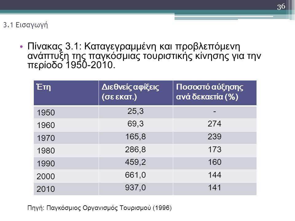 3.1 Εισαγωγή Πίνακας 3.1: Καταγεγραμμένη και προβλεπόμενη ανάπτυξη της παγκόσμιας τουριστικής κίνησης για την περίοδο 1950-2010.