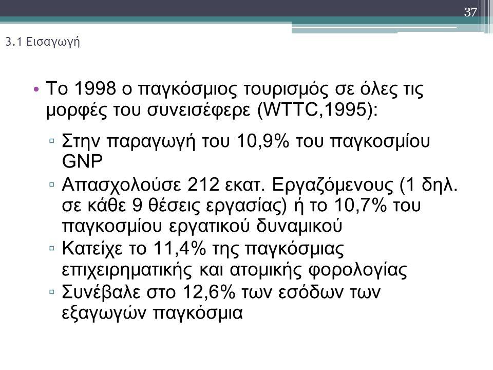 3.1 Εισαγωγή Το 1998 ο παγκόσμιος τουρισμός σε όλες τις μορφές του συνεισέφερε (WTTC,1995): ▫ Στην παραγωγή του 10,9% του παγκοσμίου GNP ▫ Απασχολούσε 212 εκατ.