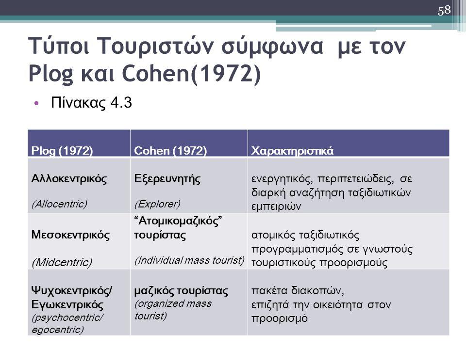 Τύποι Τουριστών σύμφωνα με τον Plog και Cohen(1972) Πίνακας 4.3 58 Plog (1972)Cohen (1972)Χαρακτηριστικά Αλλοκεντρικός (Allocentric) Εξερευνητής (Explorer) ενεργητικός, περιπετειώδεις, σε διαρκή αναζήτηση ταξιδιωτικών εμπειριών Μεσοκεντρικός (Midcentric) Ατομικoμαζικός τουρίστας (Ιndividual mass tourist) ατομικός ταξιδιωτικός προγραμματισμός σε γνωστούς τουριστικούς προορισμούς Ψυχοκεντρικός/ Εγωκεντρικός (psychocentric/ egocentric) μαζικός τουρίστας (organized mass tourist) πακέτα διακοπών, επιζητά την οικειότητα στον προορισμό