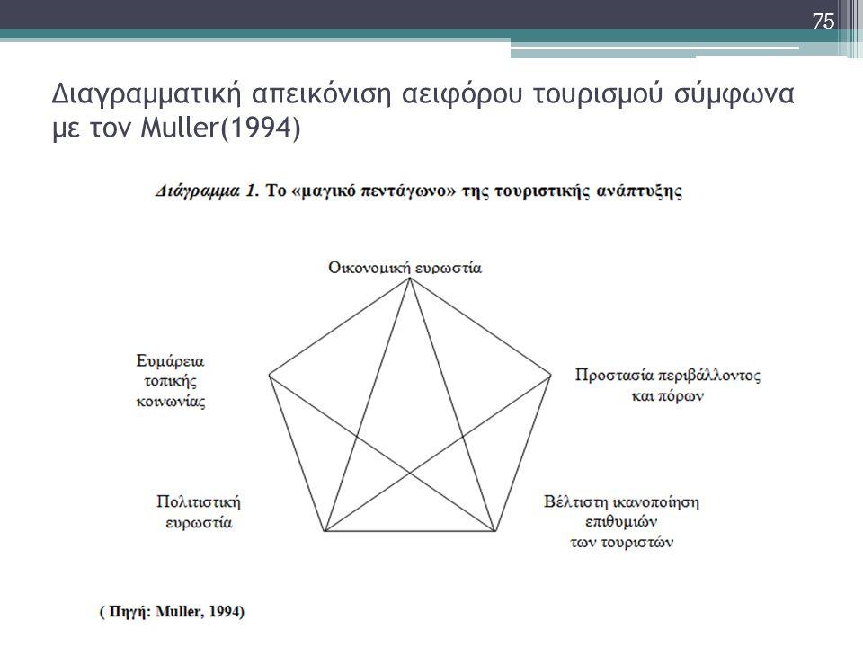 Διαγραμματική απεικόνιση αειφόρου τουρισμού σύμφωνα με τον Muller(1994) 75