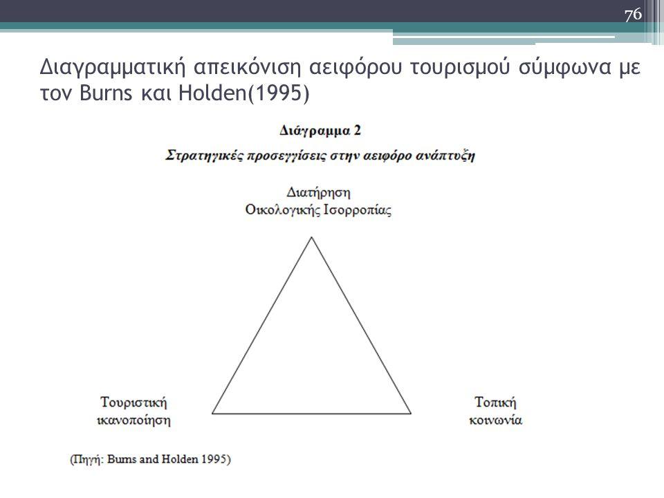 Διαγραμματική απεικόνιση αειφόρου τουρισμού σύμφωνα με τον Burns και Holden(1995) 76