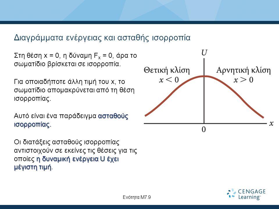 Διαγράμματα ενέργειας και ασταθής ισορροπία Στη θέση x = 0, η δύναμη F x = 0, άρα το σωματίδιο βρίσκεται σε ισορροπία.