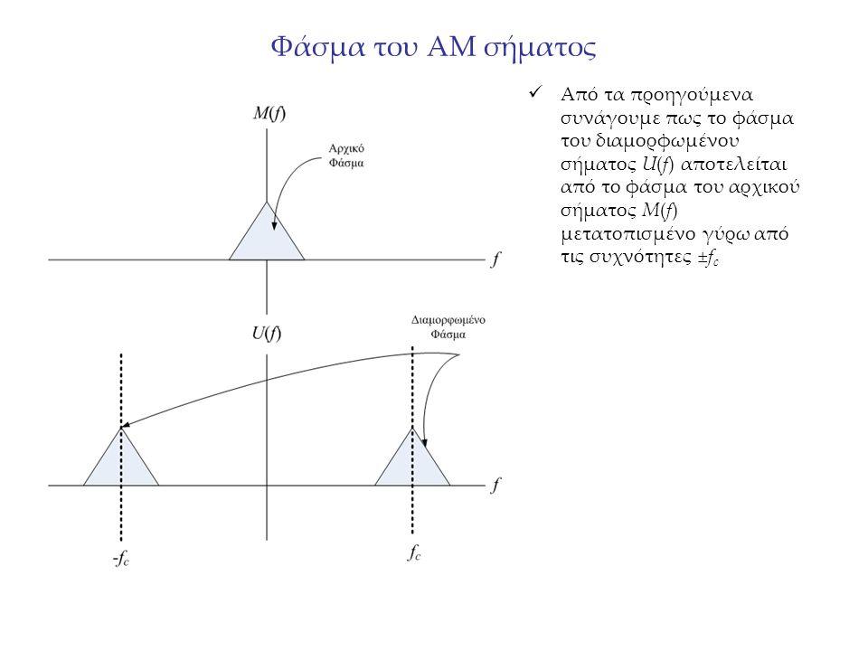 Φάσμα του ΑΜ σήματος Από τα προηγούμενα συνάγουμε πως το φάσμα του διαμορφωμένου σήματος U(f) αποτελείται από το φάσμα του αρχικού σήματος Μ(f) μετατοπισμένο γύρω από τις συχνότητες ±f c