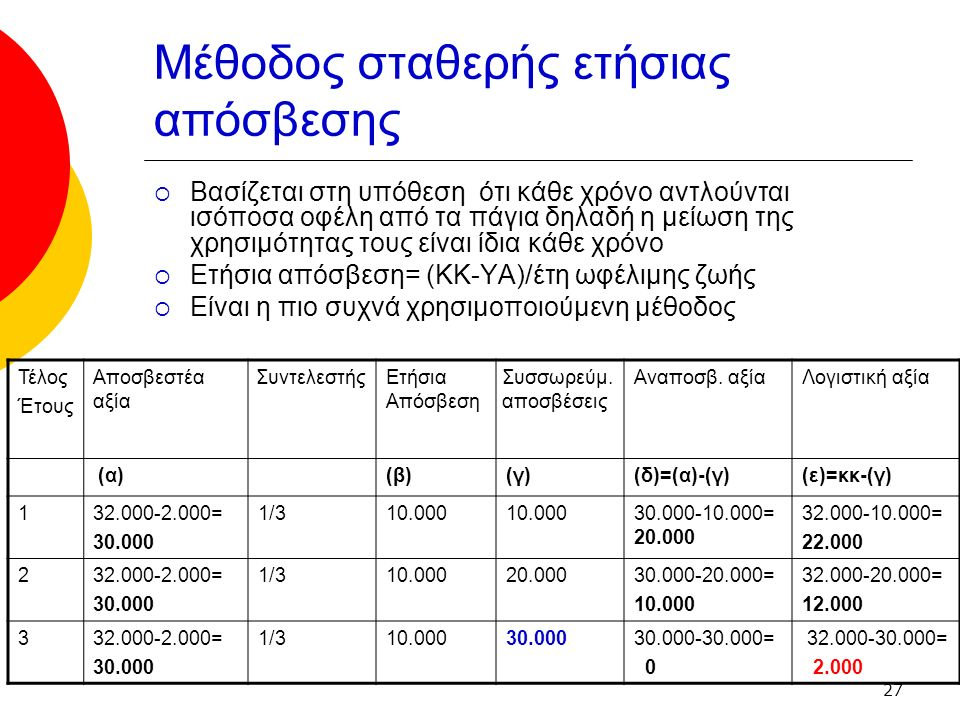 27 Μέθοδος σταθερής ετήσιας απόσβεσης  Βασίζεται στη υπόθεση ότι κάθε χρόνο αντλούνται ισόποσα οφέλη από τα πάγια δηλαδή η μείωση της χρησιμότητας τους είναι ίδια κάθε χρόνο  Ετήσια απόσβεση= (ΚΚ-ΥΑ)/έτη ωφέλιμης ζωής  Είναι η πιο συχνά χρησιμοποιούμενη μέθοδος Τέλος Έτους Αποσβεστέα αξία Συντελεστής Ετήσια Απόσβεση Συσσωρεύμ.