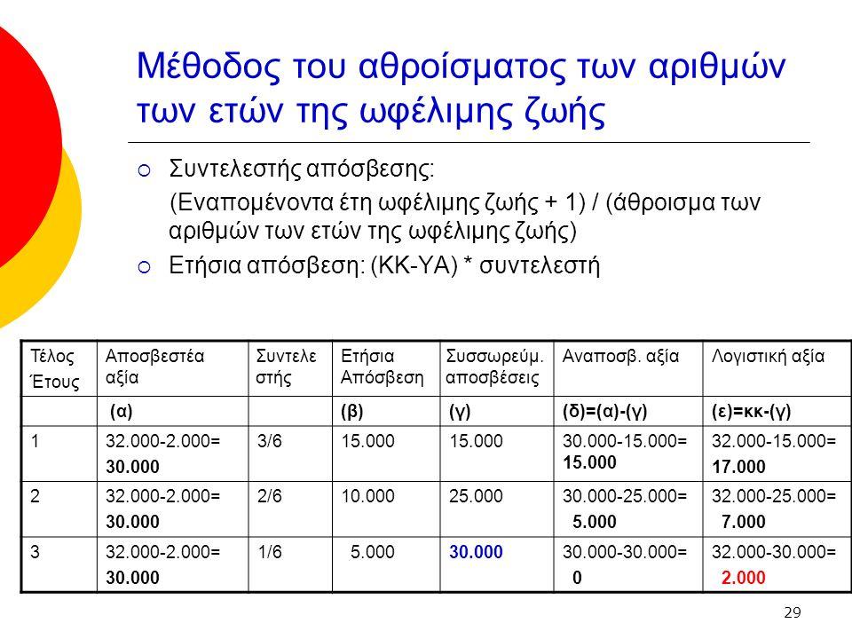 29 Μέθοδος του αθροίσματος των αριθμών των ετών της ωφέλιμης ζωής  Συντελεστής απόσβεσης: (Εναπομένοντα έτη ωφέλιμης ζωής + 1) / (άθροισμα των αριθμών των ετών της ωφέλιμης ζωής)  Ετήσια απόσβεση: (ΚΚ-ΥΑ) * συντελεστή Τέλος Έτους Αποσβεστέα αξία Συντελε στής Ετήσια Απόσβεση Συσσωρεύμ.