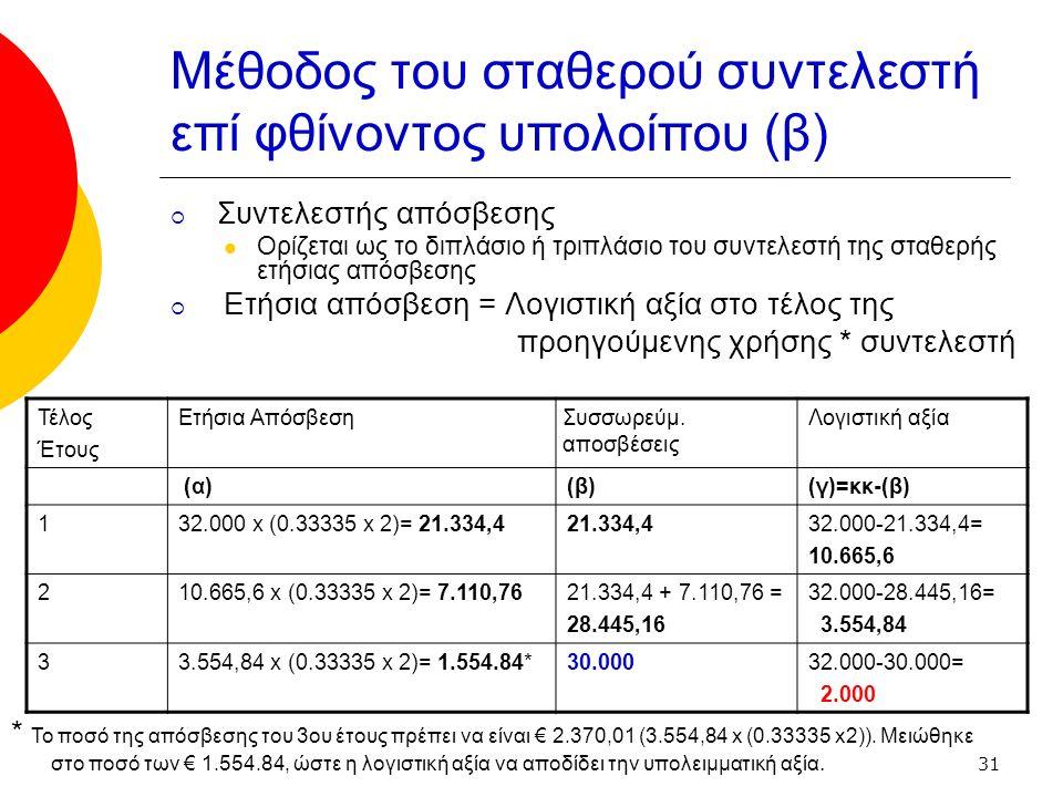 31 Μέθοδος του σταθερού συντελεστή επί φθίνοντος υπολοίπου (β)  Συντελεστής απόσβεσης Ορίζεται ως το διπλάσιο ή τριπλάσιο του συντελεστή της σταθερής ετήσιας απόσβεσης  Ετήσια απόσβεση = Λογιστική αξία στο τέλος της προηγούμενης χρήσης * συντελεστή Τέλος Έτους Ετήσια Απόσβεση Συσσωρεύμ.